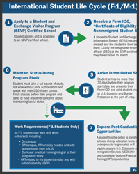 Steps to Study in U.S.